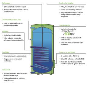 Reflex soojavee boilerite müük, paigaldus, hooldus